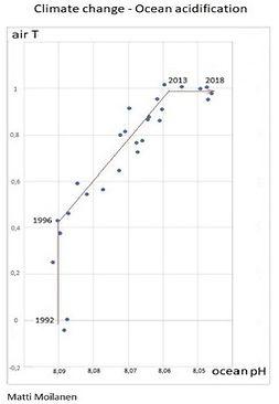 Moilanen, Matti - Climate change - ocean acidity: Matemaattinen analyysi, e-kirja
