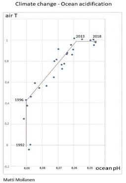 Moilanen, Matti - Climate change - ocean acidity: Matemaattinen analyysi, ebook